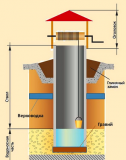 Бурение скважины в колодце без воды. Схема устройства шахты колодцы