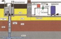 Оборудование скважины в колодце. Схема скважины в колодце. 01