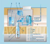 Оборудование скважины в колодце. Схема скважины в колодце. 02
