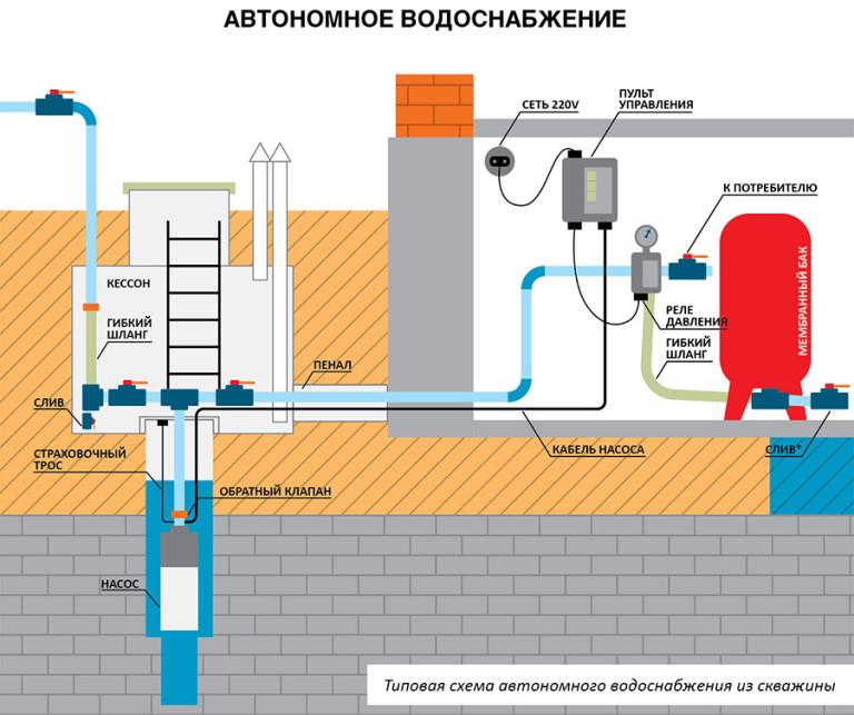 Водоснабжение коттеджа от скважины
